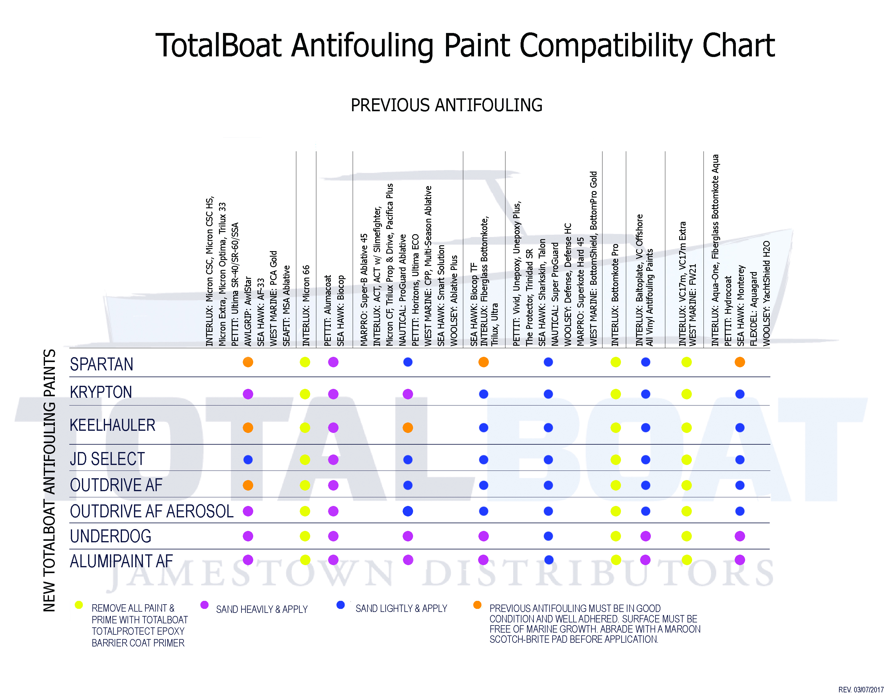 Bottom paint compatibility chart